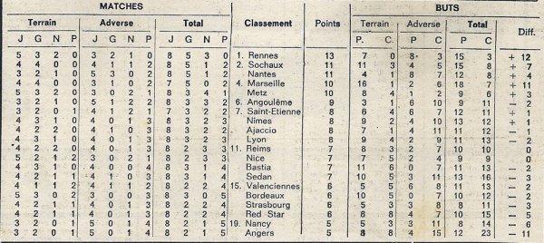 1970 D1 J08 REIMS ANGERS 3-1, le 23/09/1970