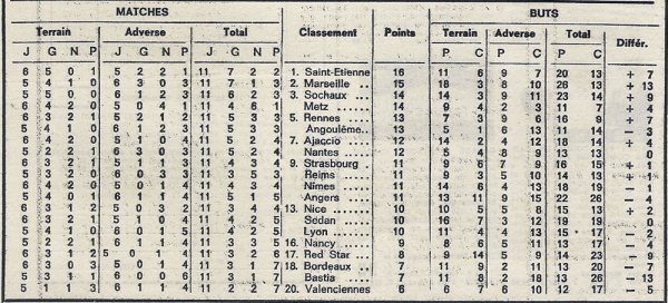 1970 D1 J11 NANCY REIMS 2-2, le  14/10/1970