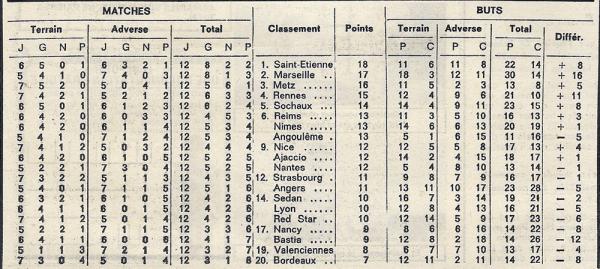 1970 D1 J12 REIMS ANGOULÊME 2-0, le 24/10/1970
