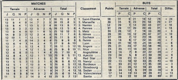 1970 D1 J26 ANGERS REIMS 0-3, le 24/03/1971