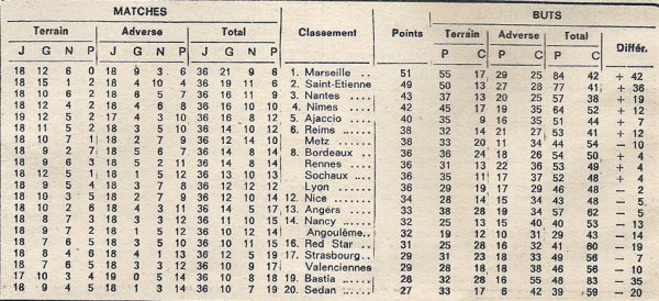 1970 D1 J36 REIMS BASTIA 5-2, le 12/06/1971