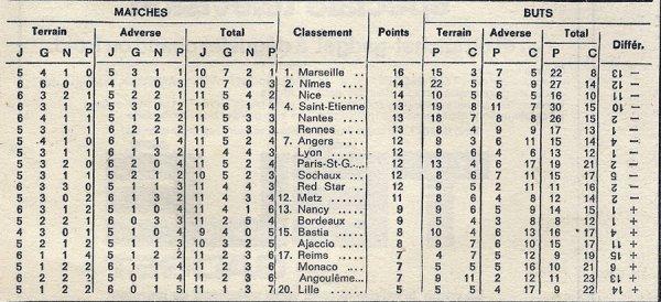 1971 D1 J11 REIMS METZ 0-1, le 16/10/1971