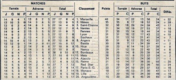1971 D1 J27 LYON REIMS 5-0, le 19/03/1972