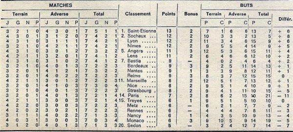 1973 D1 J07 REIMS SAINT-ETIENNE 0-1, le 12/09/1973