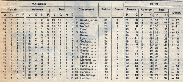 1973 D1 J19 REIMS RENNES 4-0, le 16/12/1973