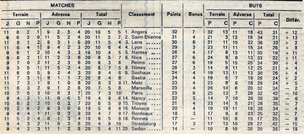 1973 D1 J20 PARIS FC REIMS 3-0, le 23/12/1973
