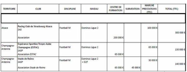 2016 Ligue 2 : les conséquences d'une descente, le 20/10/2016