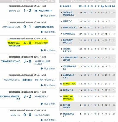 2016 U17 J13 TORCY REIMS 4-0, le 04/12/2016