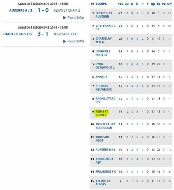 2016 CFA J15 ( joué avant J13 ) AUXERRE REIMS 1-0, le 03/12/2016
