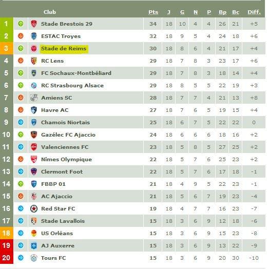2016 Ligue 2 J18 ORLEANS REIMS 2-2, le 12/12/2016