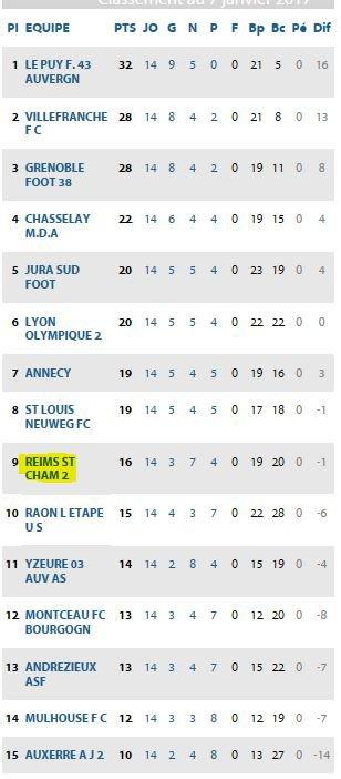 2016 CFA Groupe C :  MAJ du CALENDRIER, le 07/01/2017
