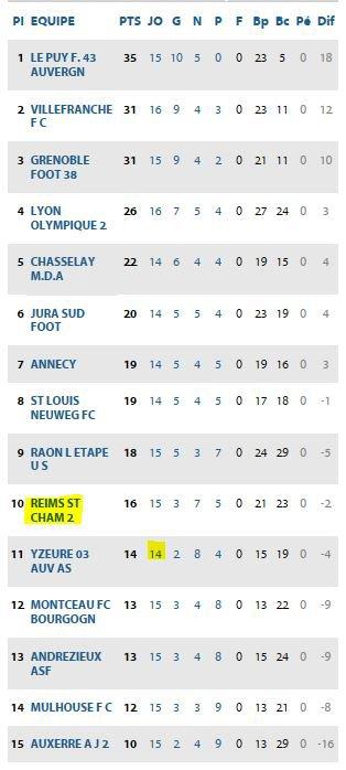 2016 CFA J17 LYON VILLEFRANCHE 2-0, le 21/01/2017