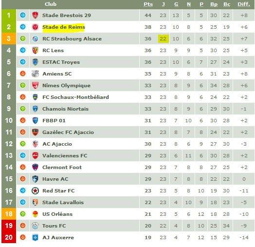 2016 Ligue 2 J23 NIORT BOURG en BRESSE 03/02/2017