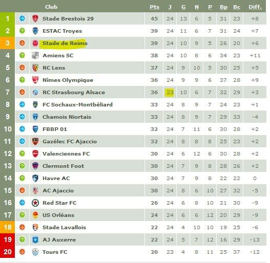 2016 Ligue 2 J24 BOURG en BRESSE LENS 0-0, le 07/02/2017