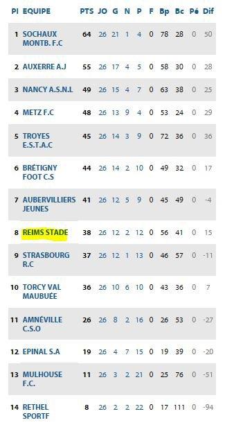 2016 U17 Championnat national : les Feuilles de match Phase Retour , le 30/04/2017