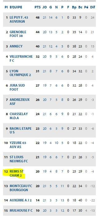 2016 CFA J22 YZEURE REIMS 0-0, le 11/03/2017