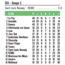 2016 CFA J19 (joué après J22) SAINT LOUIS REIMS 0-0, le 15/03/2017