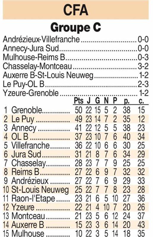 2016 CFA J24 ANDREZIEUX VILLEFRANCHE 0-0, le 25/03/2017