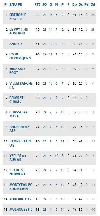 2016 CFA J25 GRENOBLE ANDREZIEUX 3-0, le 08/04/2017