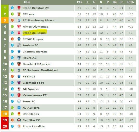 2016 Ligue 2 J32 REIMS STRASBOURG 1-1, les + du blog,  le 10/04/2017