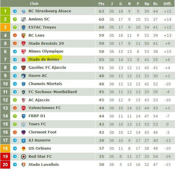 2016 Ligue 2 J36 BREST NÎMES 2-3, le 06/05/2017