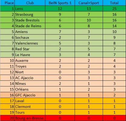 2016 Ligue 2 : AVEC REIMS, PEU D' AUDIMAT , le 03/06/2017