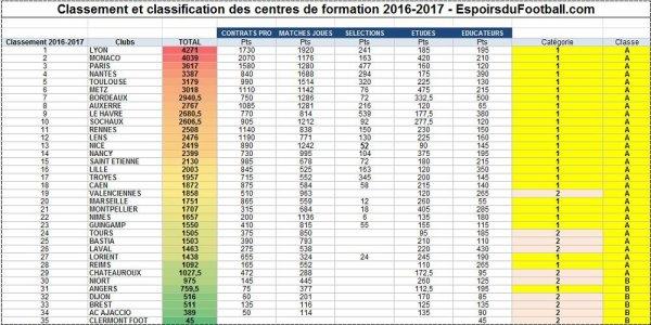 2016 REIMS : RETOUR à la case DEPART pour le centre de FORMATION, le 13/07/2017