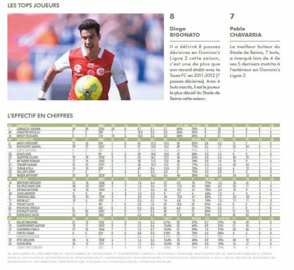 2016 Ligue 2 : Les STATISTIQUES de la LFP, le 31/05/2017