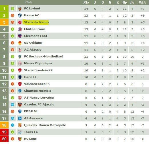 2017 Ligue 2 J06 REIMS BREST 0-1, les + du blog, le 13/09/2017