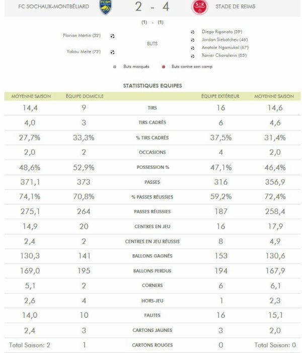 2017 Ligue 2 J07 SOCHAUX REIMS 2-4, les + du blog,  le 16/09/2017