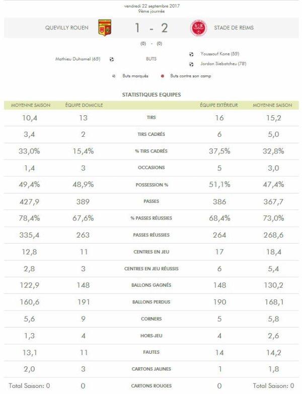 2017 Ligue 2 J09 QUEVILLY ROUEN REIMS 1-2, le 22/09/2017