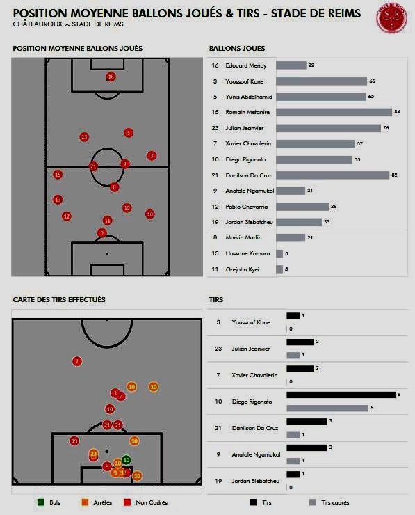 2017 Ligue 2 J11 CHÂTEAUROUX REIMS 3-1,les + du blog, le 16/10/2017