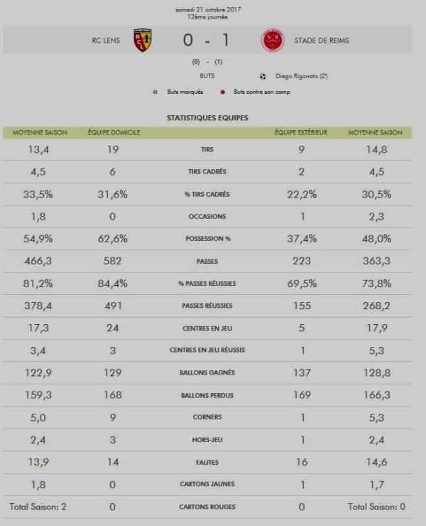 2017 Ligue 2 J12 LENS REIMS 0-1,les + du Blog, le  24/10/2017
