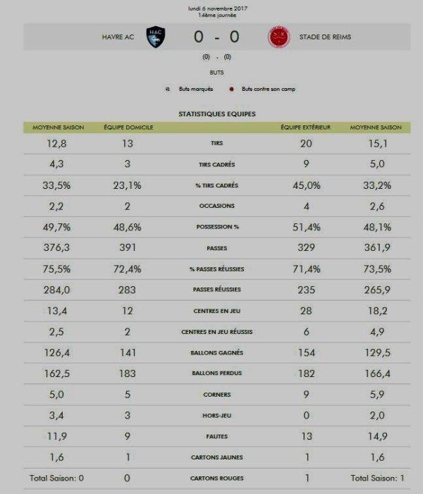 2017 Ligue 2 J14 LE HAVRE REIMS 0-0, les + du Blog 06/11/2017
