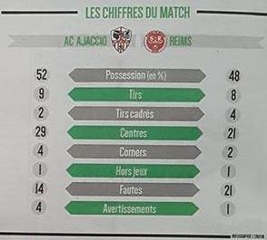 2017 Ligue 2 J16 AJACCIO REIMS 0-1, le live, le 24/11/2017