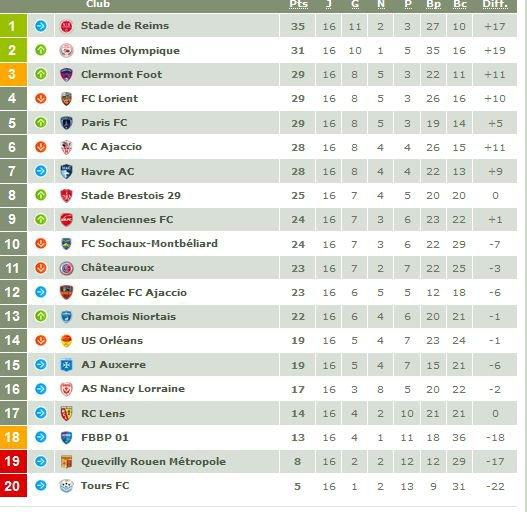 2017 Ligue 2 J16 AJACCIO REIMS 0-1, les + du blog, le 25/11/2017
