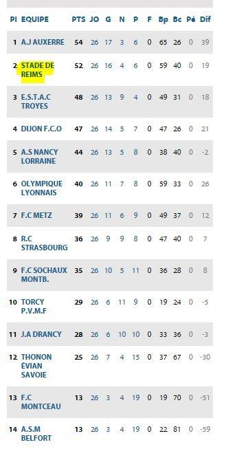 2017 U19 Championnat national : la Phase retour , le 20/05/2018