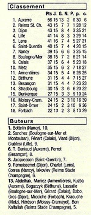 1998 CFA J15 REIMS ARMENTIERES 4-0, le 12/12/1998