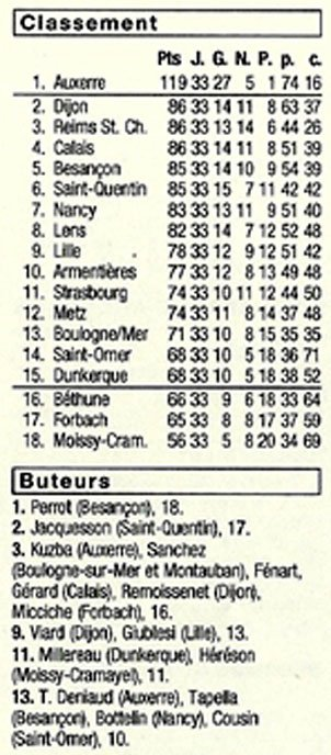 1998 CFA J33 SAINT-OMER REIMS 0-1, le 21/05/1999