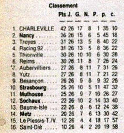 1991 D3 J25 ( joué après J26) MULHOUSE REIMS 0-0, le 19/04/1992