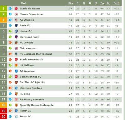 2017 Ligue 2 J25 REIMS SOCHAUX 3-0, les + du blog, 12/02/2018