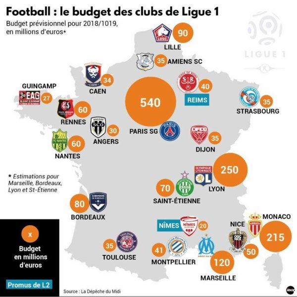 2018 Ligue 1 : LES BUDGETS OPAQUES des CLUBS de L1, le 10/08/2018
