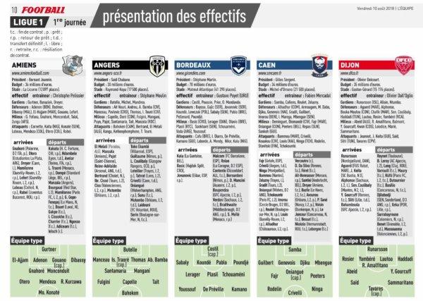 2018 Ligue 1 J00 : les forces en présence au 10/08/2018