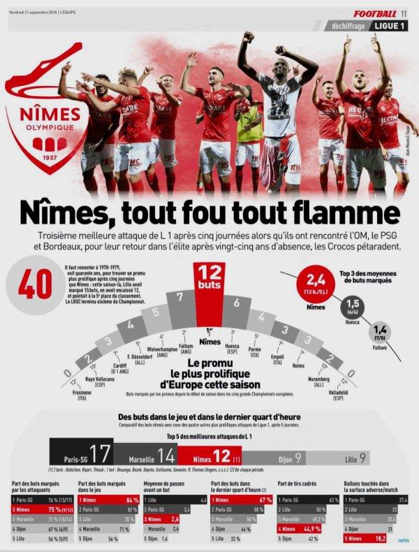 2018 Ligue 1 J06 MONACO NÎMES 1-1, le 21/09/2018