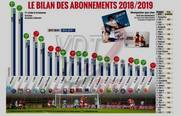 2018 Ligue 1 : ABONNEMENTS, NOMBRE et PRIX en L1, le 21/09/2018