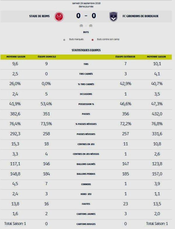 2018 Ligue 1 J08 REIMS BORDEAUX 0-0, LES + du BLOG, le 02/10/2018