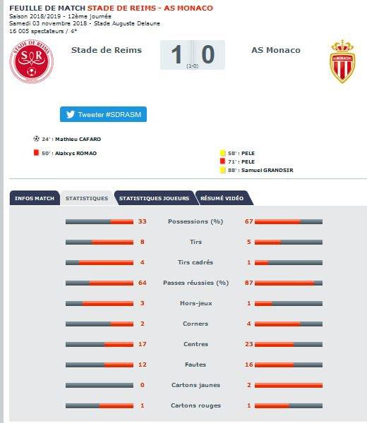 2018 Ligue 1 J12 REIMS MONACO 1-0, le live, le 03/11/2018