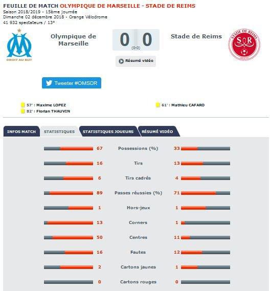 2018 Ligue 1 J15 MARSEILLE REIMS 0-0, le live, le 02/12/2018