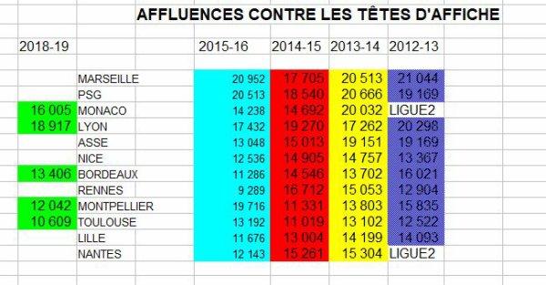 2018 Ligue 1 : Les AFFLUENCES à DELAUNE en L1, le 31/12/2018