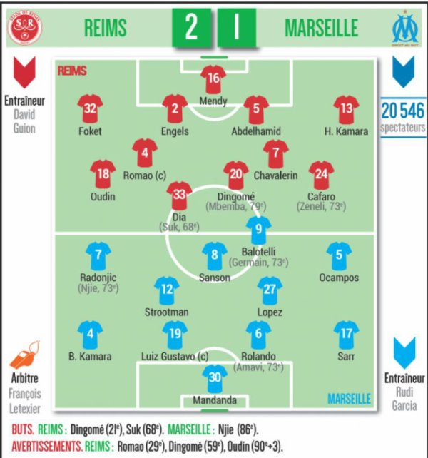 2018 Ligue 1 J23 REIMS MARSEILLE 2-1, le live, le 02/02/2019